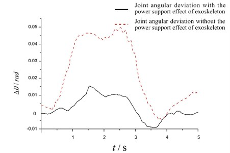 Experimental second joint angular deviations
