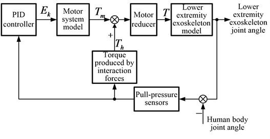 block diagram of interaction force control scheme