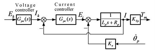 The motor system model