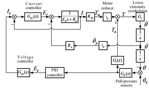 The overall model of the electromechanical system