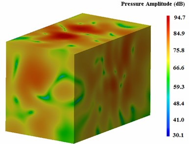 The sound pressure contour  of outer field points of housing