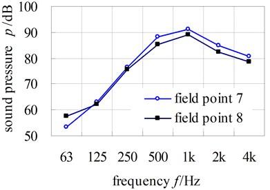 Computational results of sound pressure