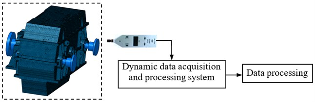 Block-diagram of the radiated noise measurement system