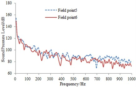 Sound pressure response of field points on the high-speed transportation