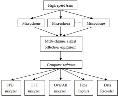 Test process of aerodynamic noise for the high-speed transportation