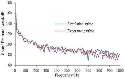 Comparison of aerodynamic noise between experiment and simulation