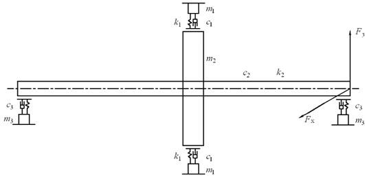 Dynamic model of rubbing rotor system