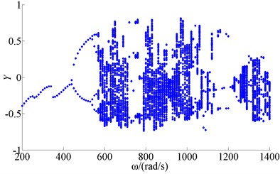Bifurcation of wheel disk Y2 (f=0.3)