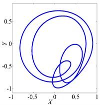 Vibration characteristics of wheel disk