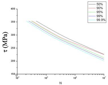 Torsion fatigue's P-S-N curve of 20Cr2Ni4A