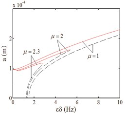 Amplitude-excitation amplitude curves
