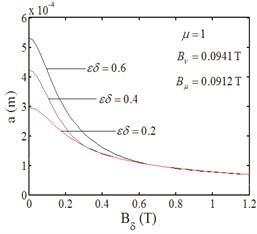 Amplitude-magnetic density curves