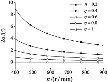 Phase difference changes  with synchronization velocity