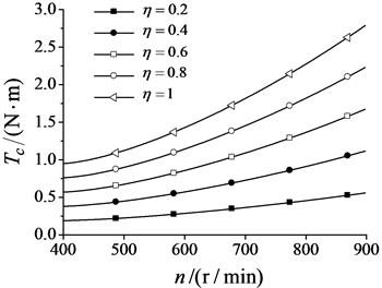 Synchronization torque changes  with synchronization velocity