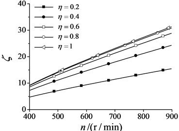 Coefficient of synchronization ability  changes with synchronization velocity