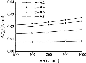 Electromagnetic torque difference  changes with synchronization velocity