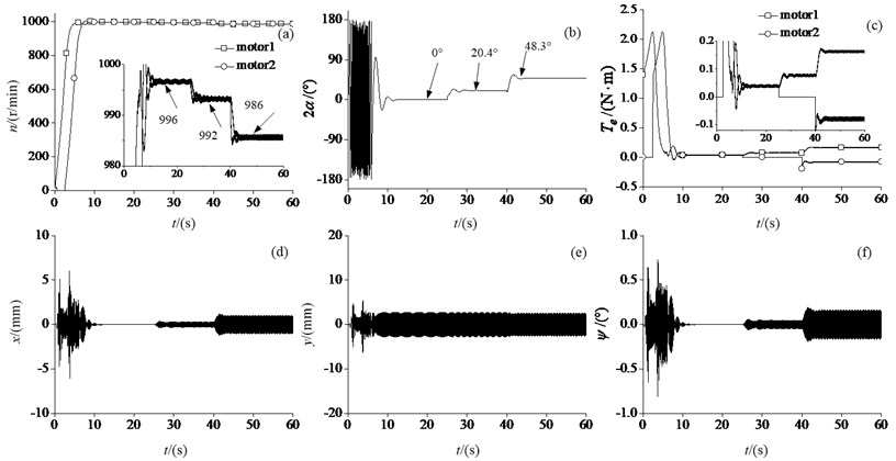 Parameters charts of the synchronization process under different motor parameters: a) The rotational velocities of the two motors, b) the phase difference, c) the electromagnetic torques of the two motors,  d) Vibration in vertical x-direction, e) vibration in horizontal y-direction, f) vibration in swing ψ-direction