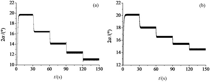 Phase difference under different structure parameters: a) the different masses of two ERs, b) the different distances of two ERs