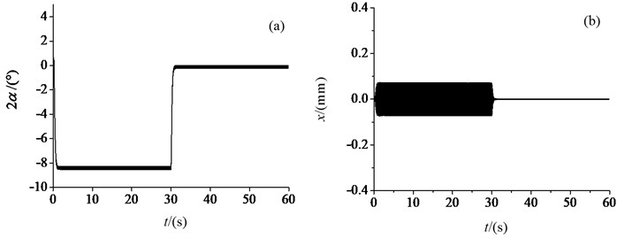 Electromechanical coupling process under different power frequencies: a) the phase difference, b) vibration in horizontal x-direction