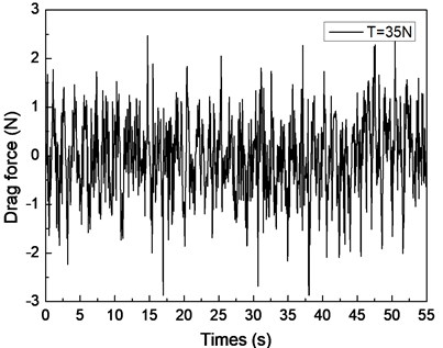 Drag force response of the riser in the IL direction under the shear flow giving  the riser pretension of 25, 35, 45 N: a), c), e) are the time histories of the drag force;  b), d), f) are the corresponding FFT spectrum