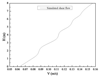 Shear flow generated by current generation system in the experiment
