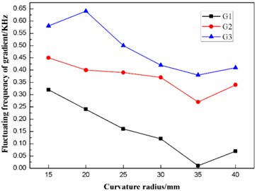 Effect of the curvature radius on the frequencies of the three gradients