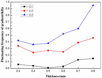 Effect of the thickness on the fluctuating frequencies of the three gradients