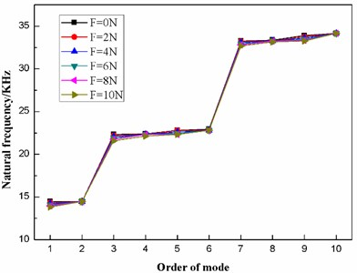 The distribution of the first ten natural frequencies of the diaphragm under different preload forces