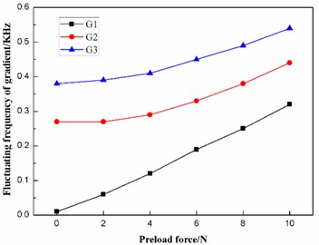 Effect of the preload force on the fluctuating frequencies of the three gradients