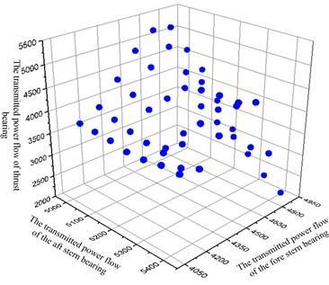 The set of Pareto optimal solution