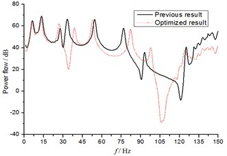 Power flow curves of different transmission bearings before and after optimization