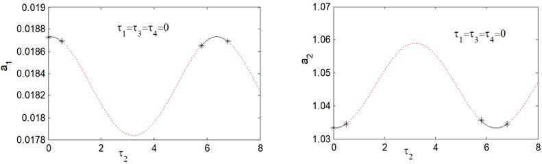 Response amplitude versus time delay τ2