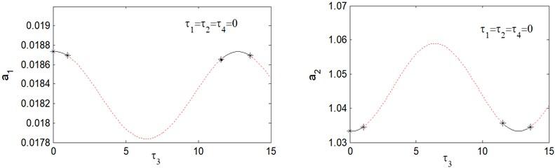 Response amplitude versus time delay τ3