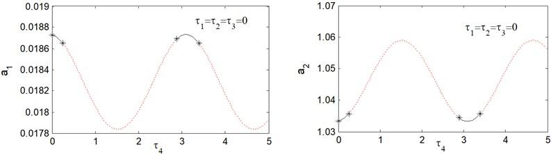 Response amplitude versus time delay τ4