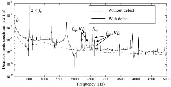 Spectrum of the 1st node displacement in X direction (with and without defect)