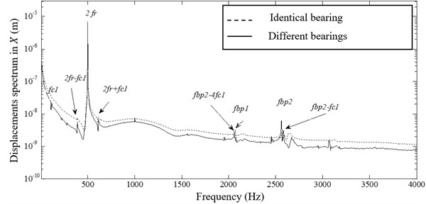 Spectrum of the 1st node displacement in X direction (different and identical bearing)