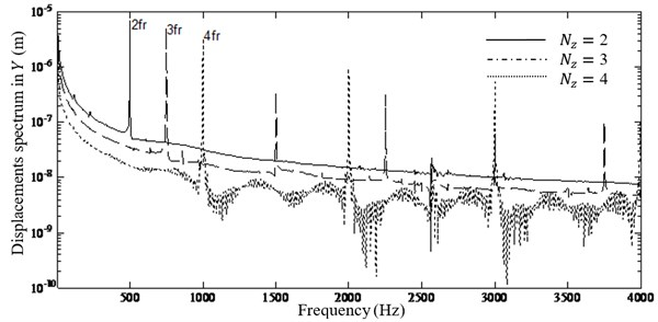 Influence of the number of cutter teeth on the displacements