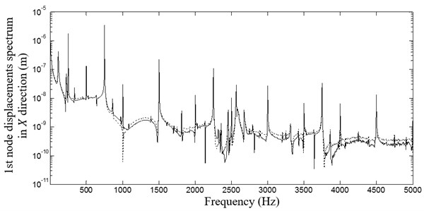Frequency spectrum of the displacement along the X axis for a system  with and without unbalance