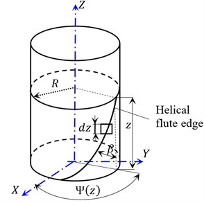 Elemental cutting forces of peripheral milling