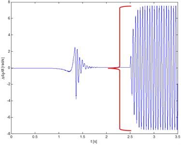 Torsional vibrations velocity