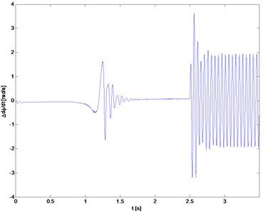 Torsional vibration velocity