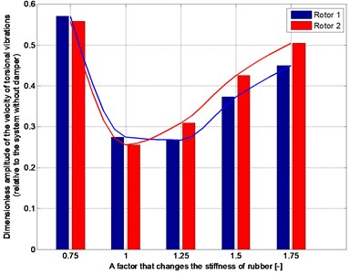 The dimensionless amplitude of velocity  of torsional vibration at phase of movement forced  by changing speed of drive, depending  on stiffness of rubber