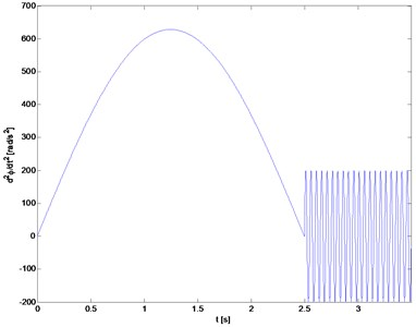 The programmed drive acceleration  change as function of time