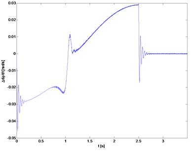 Torsional vibration velocity (rotor 1)