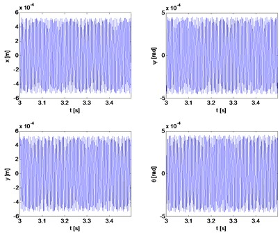 Transverse and gyroscopic vibrations of rotor 1 during movement of the fixed speed