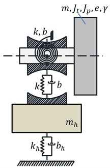 Two typical dynamic models of the bearing resulting from applied division  of rotating system into stiff and elastic elements