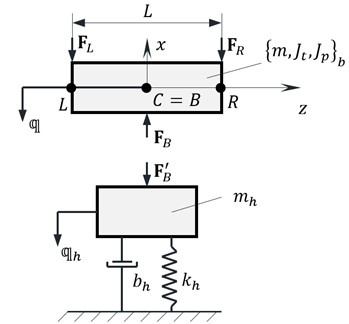 Dynamic model of the bearing
