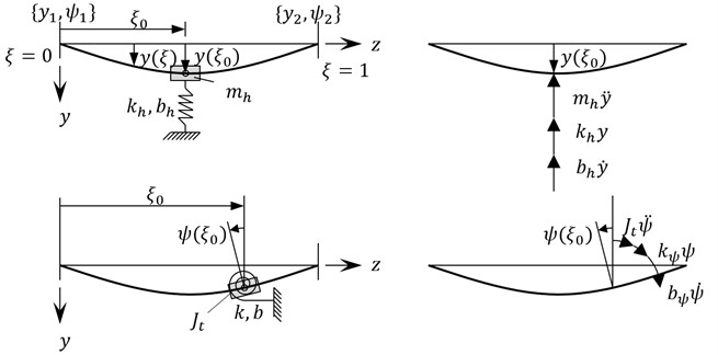 Sketch for the calculation of additional nodal forces caused by the bearing