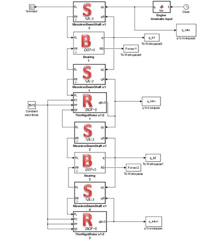 Simulink models of an exemplary rotating system