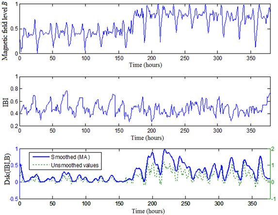 The synchronous data of one participant: local magnetic field level, IBI fluctuations  at the same time, DskIBI,B